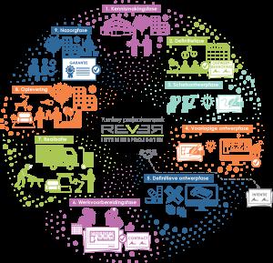 Rever Infographic Turnkey Projectaanpak-totaal