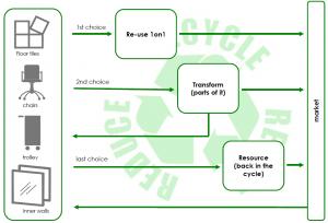 Succesfactoren voor een duurzame werkomgeving-FMO-Rever (2)