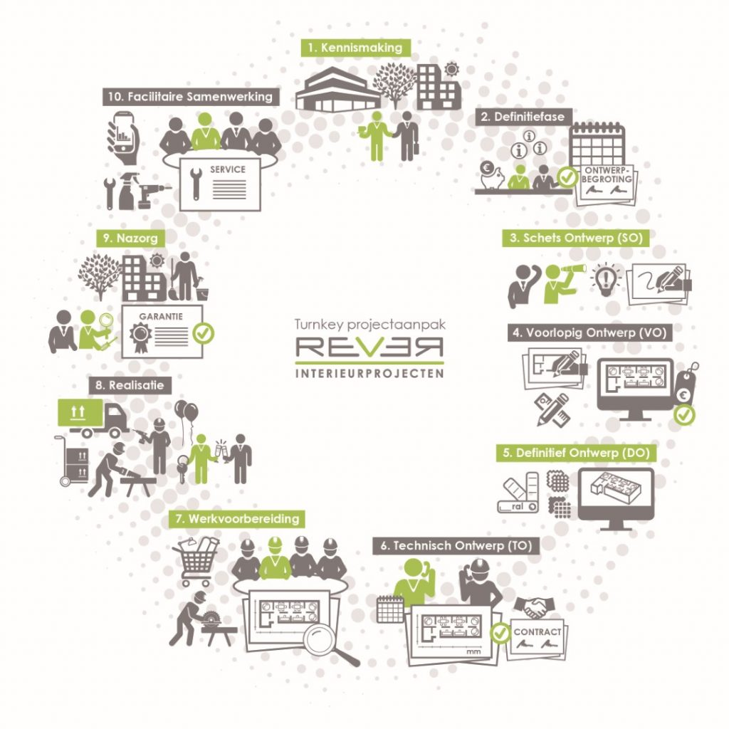 Rever Infographic Projectaanpak-2019